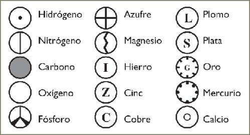 John Dalton elementos